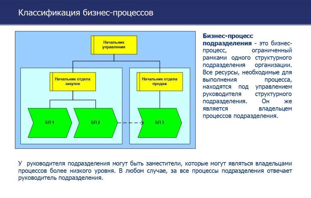 organizaciya-sklada-s-nulya